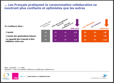 ConsommationCollaborativeConfiance