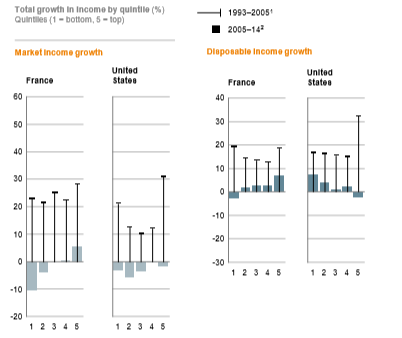 MGI - Real Household Income 2005-2014 - France US Comparison